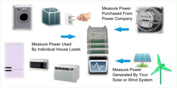 Brultech Home Energy Monitoring System - circuit level - Canadian